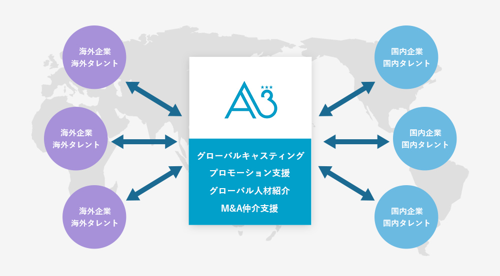 キャスティングビジネスのグローバル化だけでなく、日本のアーティストの海外進出支援&エージェント機能、日本企業の海外でのPR、海外企業の日本でのPRを支援して参ります。日本or海外の俳優/女優/モデル/KOL/KOCなど
